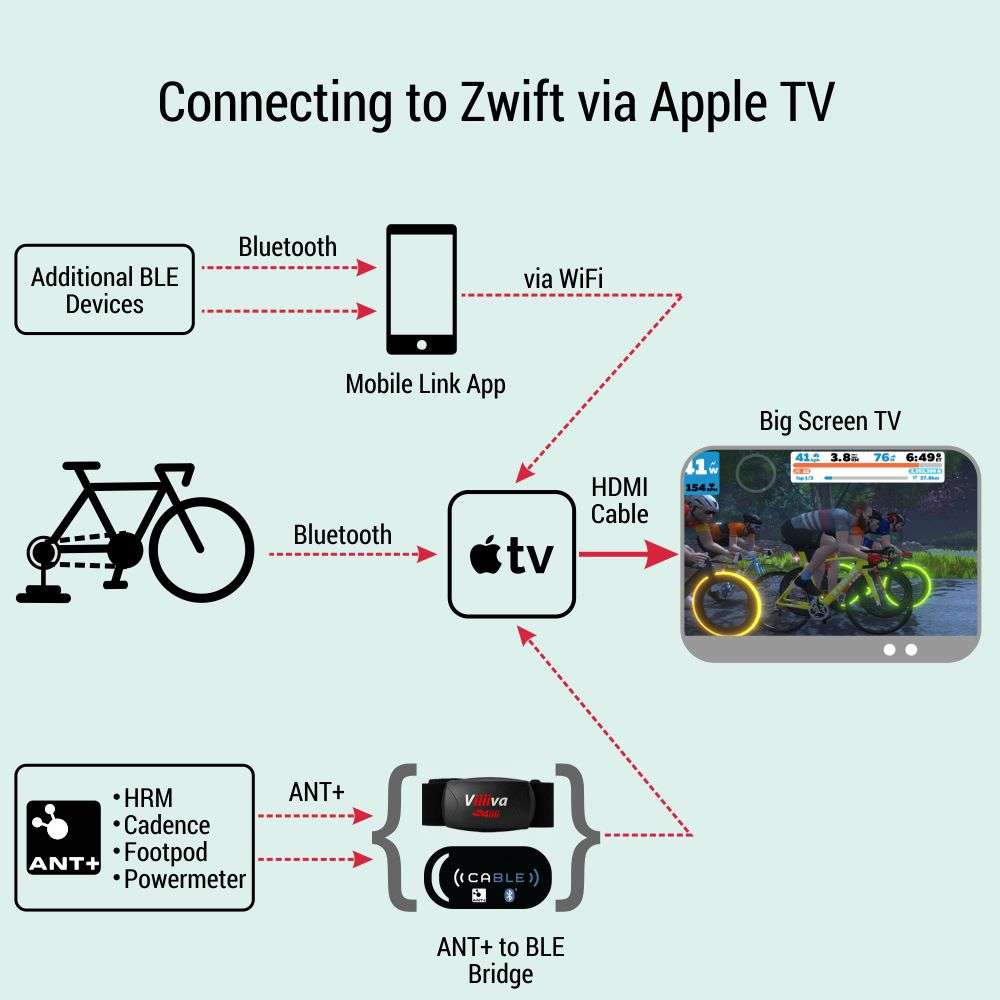 Connect-Zwift-to-AppleTV-infographic 107 Zwift and Indoor Cycling Tips - the Ultimate List